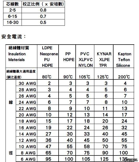 18awg的電線 耐電流是多少 居家綜合 居家討論區 Mobile01