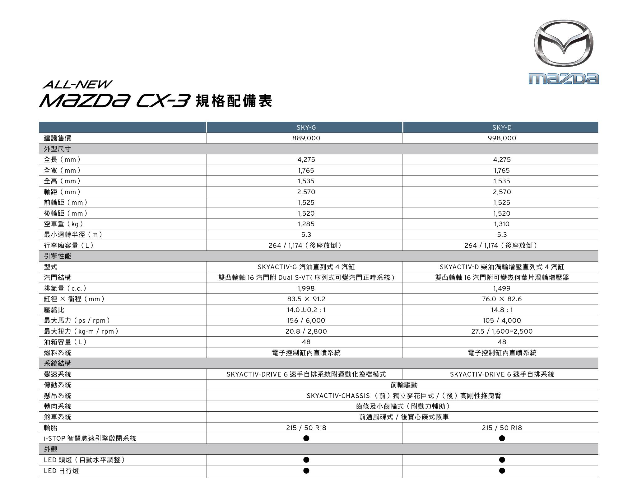 Mazda Cx 3 售價確定 1 5d 99 8 2 0g 88 9 汽車討論區 Mobile01