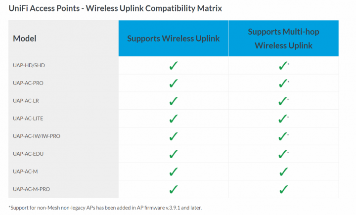 Unifi Ap-ac-lr Firmware | How to Upgrade Unifi AP LR