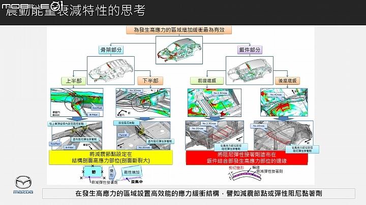 Mazda SKYACTIV車體技術,震動能量衰減特性的思考