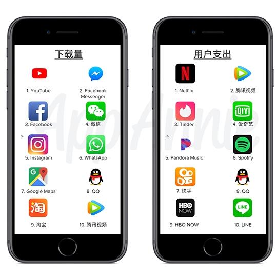 2017年:  不管是下載量或是用戶支出榜,來自中國的程式都變多了。