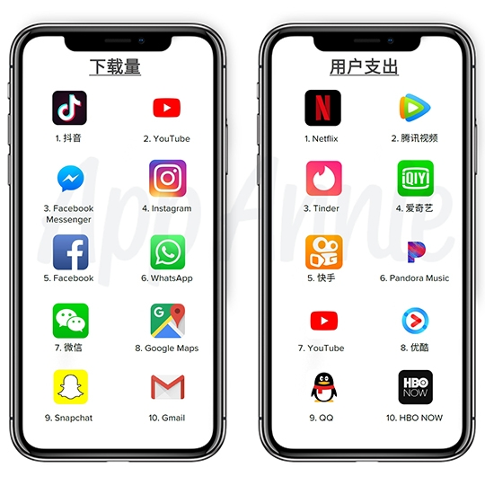 2018年至5月底:  抖音成為App Store全球下載量最多的程式,據報導每天有1.5億活躍用戶