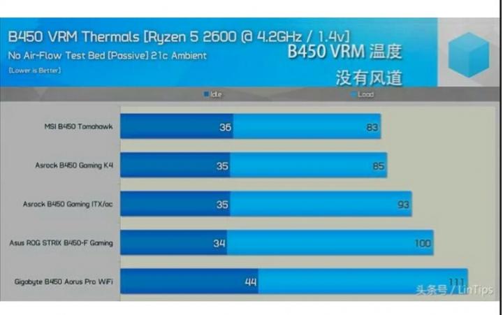 B450和X470主板, 該選那一款? - 主機板- 電腦討論區- Mobile01