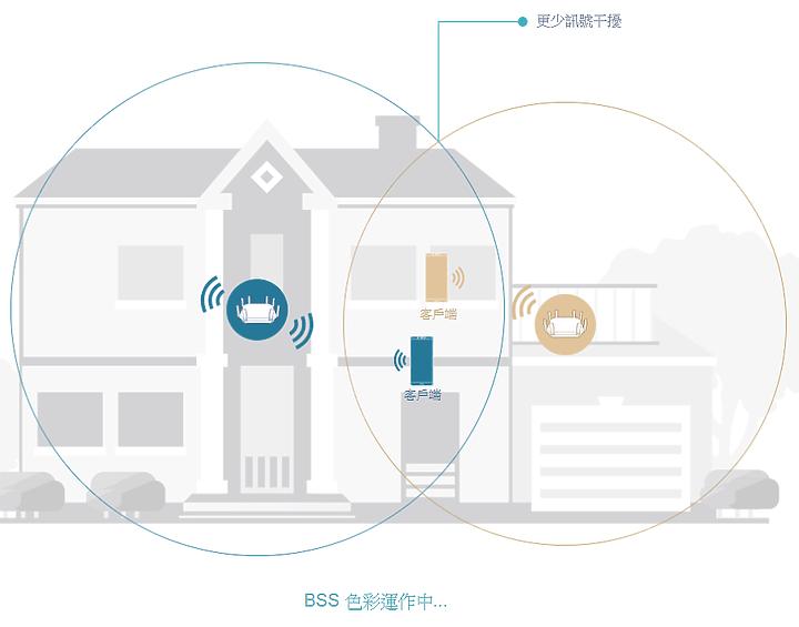 [開箱] 802.11 k/v/r Mesh + Wi-Fi 6,TP-Link Deco X20 開箱、試用、小測試