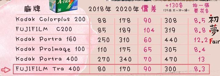 底片漲超兇  6款 2020底片價格